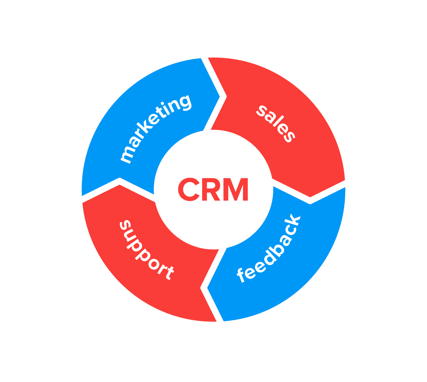 CRM software-sale challenges